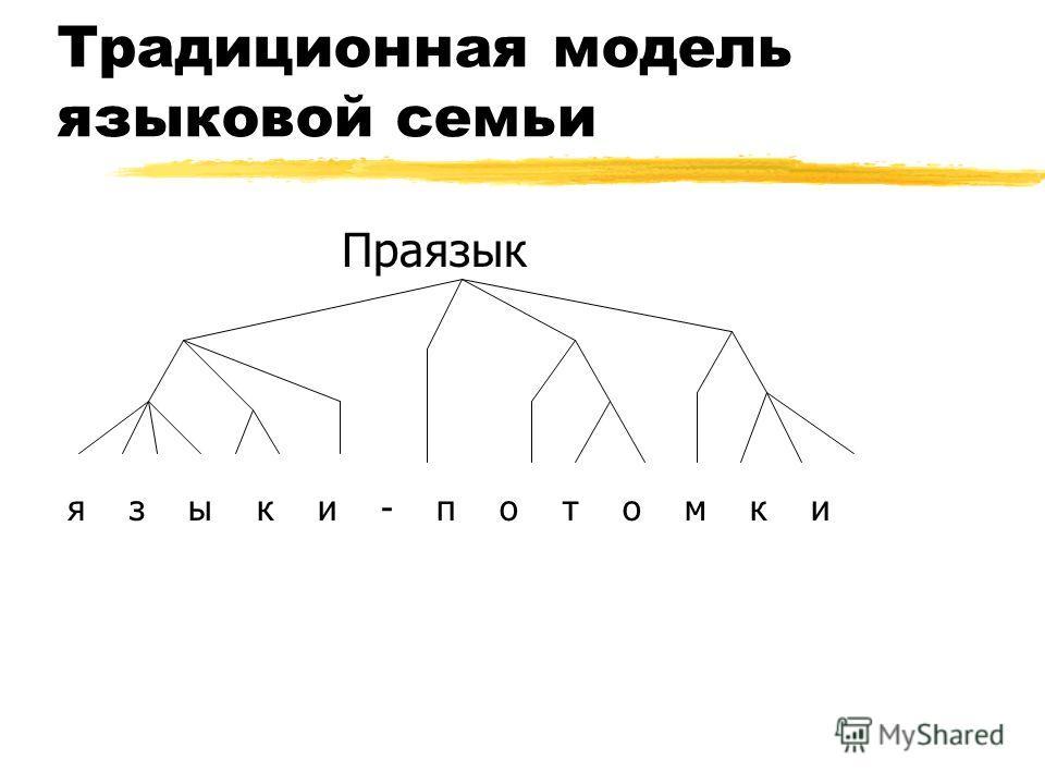 Традиционная модель языковой семьи Праязык я з ы к и - п о т о м к и