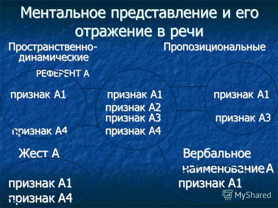 Ментальное представление и его отражение в речи Пространственно- Пропозициональные динамические РЕФЕРЕНТ А признак А1 признак А1 признак А1 признак А1 признак А1 признак А1 признак А2 признак А3 признак А3 признак А2 признак А3 признак А3 признак А4