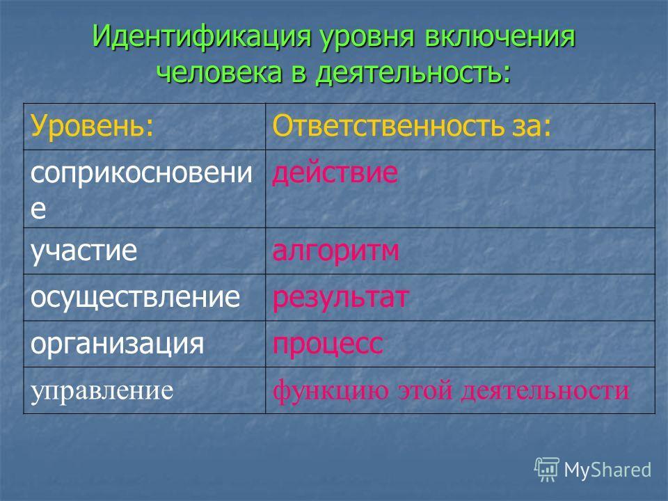 Идентификация уровня включения человека в деятельность: Уровень:Ответственность за: соприкосновени е действие участиеалгоритм осуществлениерезультат организацияпроцесс управлениефункцию этой деятельности