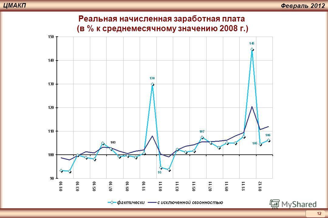 12 ЦМАКП Февраль 2012 Реальная начисленная заработная плата (в % к среднемесячному значению 2008 г.)