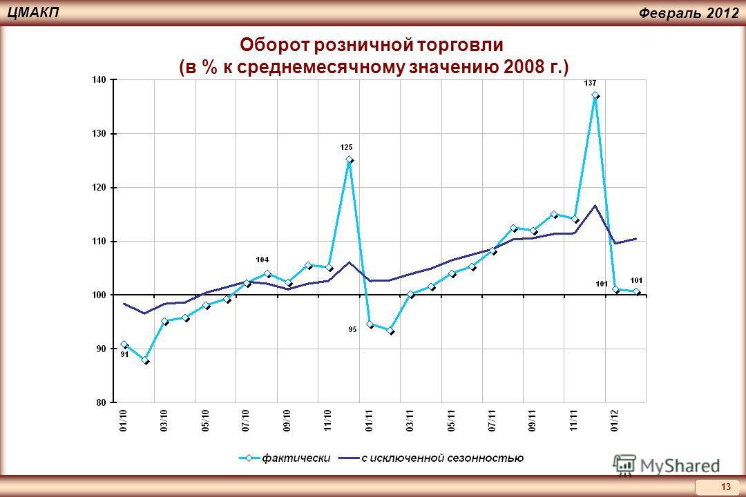 13 ЦМАКП Февраль 2012 Оборот розничной торговли (в % к среднемесячному значению 2008 г.)