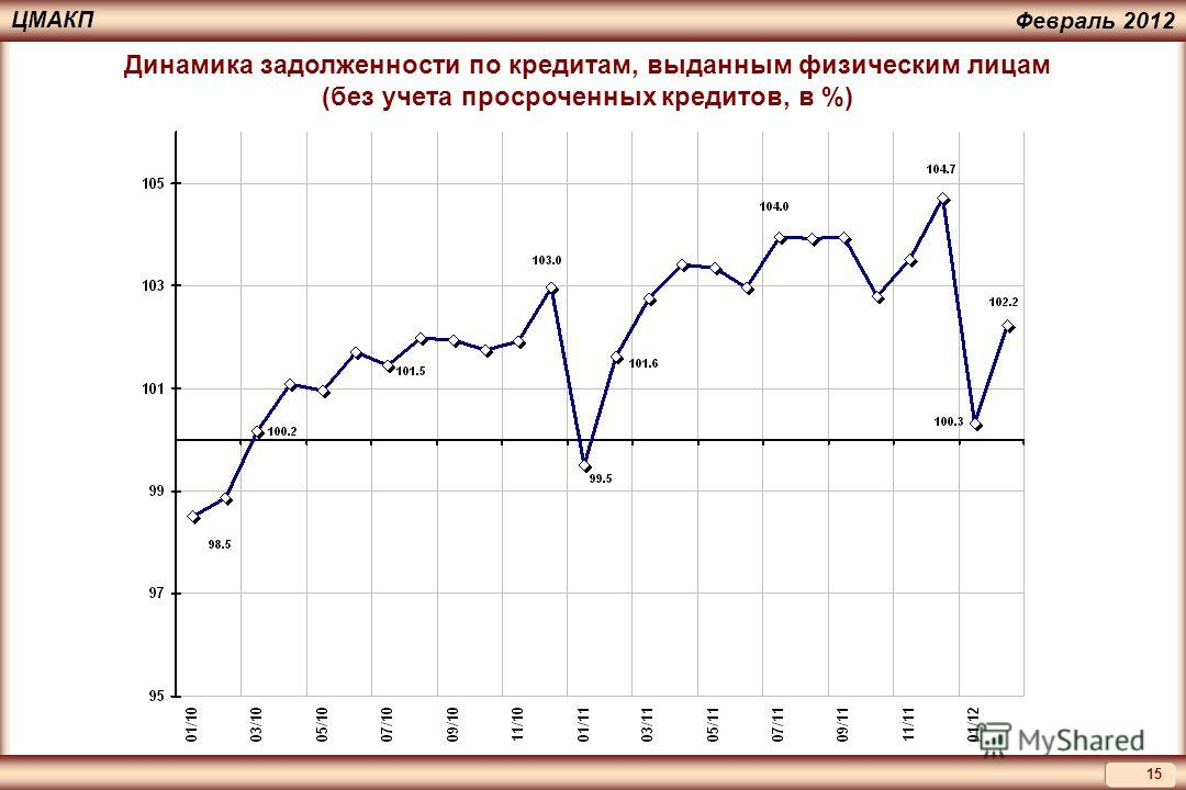 15 ЦМАКП Февраль 2012 Динамика задолженности по кредитам, выданным физическим лицам (без учета просроченных кредитов, в %)