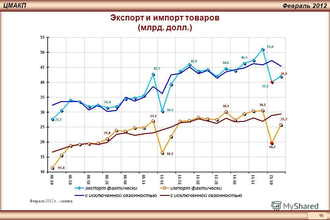 16 ЦМАКП Февраль 2012 Экспорт и импорт товаров (млрд. долл.) Февраль 2012 г. - оценка