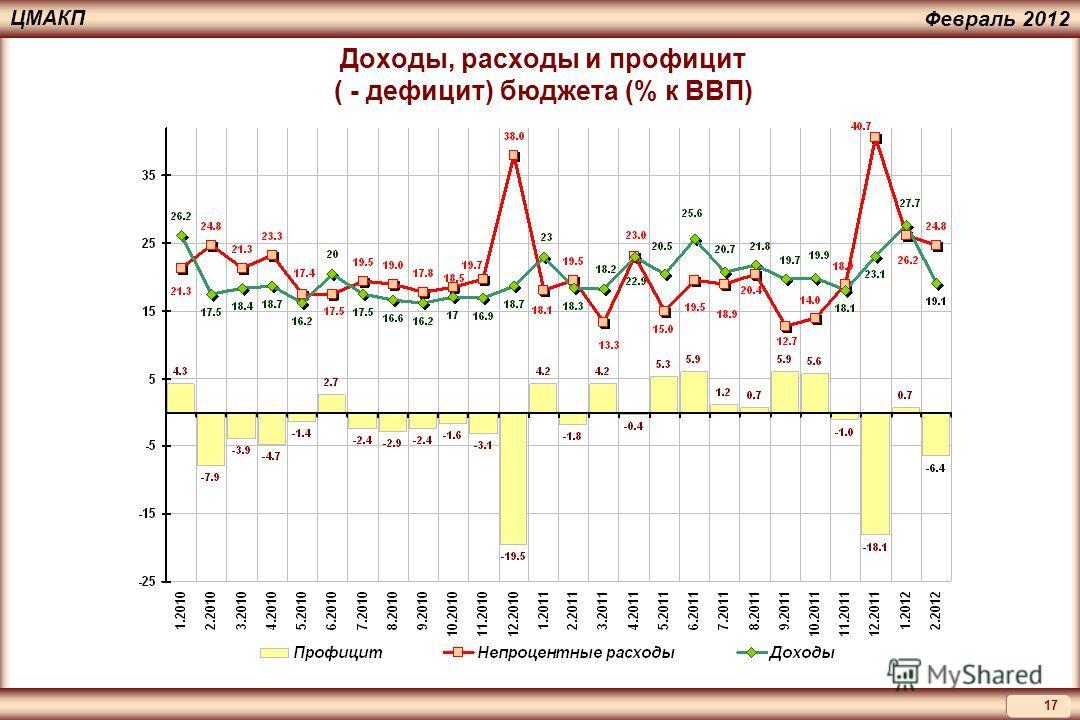 17 ЦМАКП Февраль 2012 Доходы, расходы и профицит ( - дефицит) бюджета (% к ВВП)