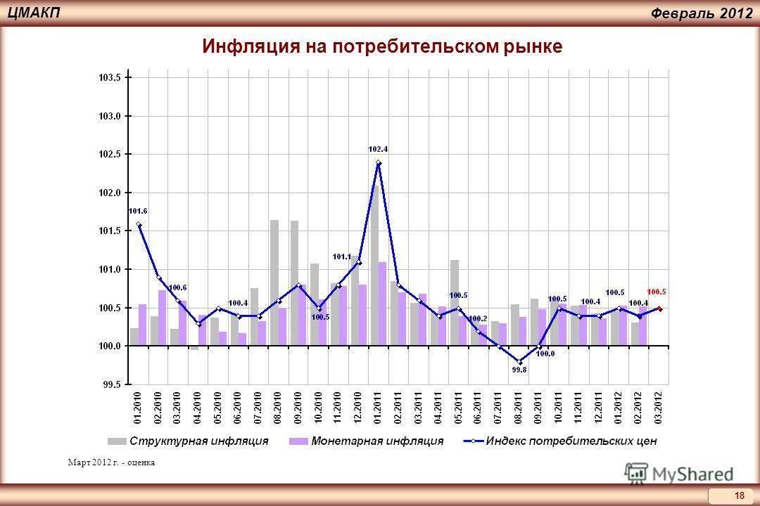 18 ЦМАКП Февраль 2012 Инфляция на потребительском рынке Март 2012 г. - оценка