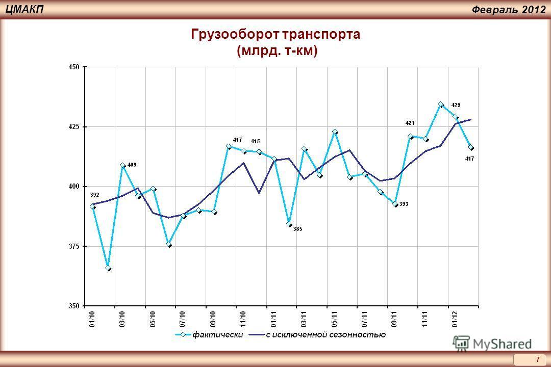 7 ЦМАКП Февраль 2012 Грузооборот транспорта (млрд. т-км)