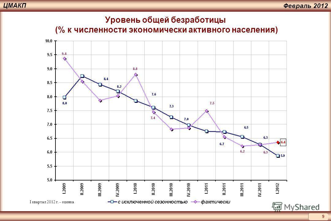 9 ЦМАКП Февраль 2012 Уровень общей безработицы (% к численности экономически активного населения) I квартал 2012 г. - оценка
