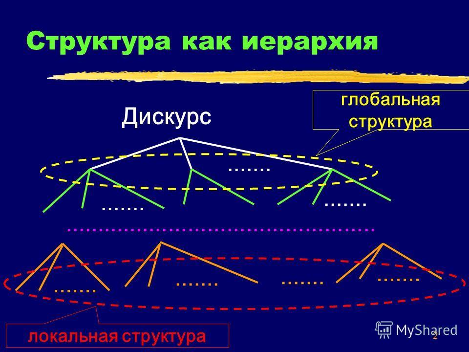 2 Структура как иерархия Дискурс.............................................................. глобальная структура локальная структура