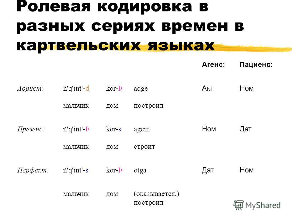 Ролевая кодировка в разных сериях времен в картвельских языках Агенс:Пациенс: Аорист: ñ'q'int'-dkor-ÞadgeАктНом мальчикдомпостроил Презенс: ñ'q'int'-Þkor-sagemНомДат мальчикдомстроит Перфект: ñ'q'int'-skor-ÞotgaДатНом мальчикдом(оказывается,) построи
