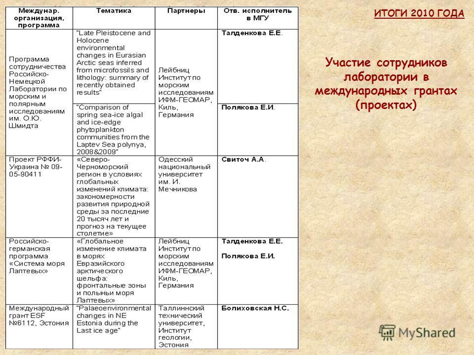 Участие сотрудников лаборатории в международных грантах (проектах)