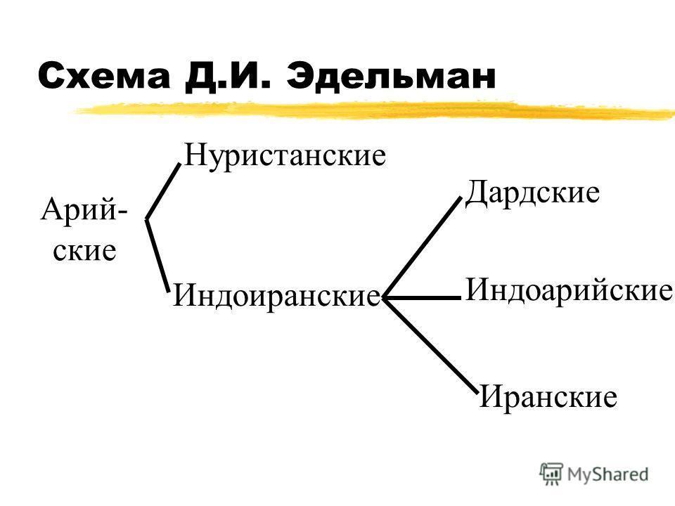 Схема Д.И. Эдельман Арий- ские Нуристанские Индоиранские Дардские Индоарийские Иранские