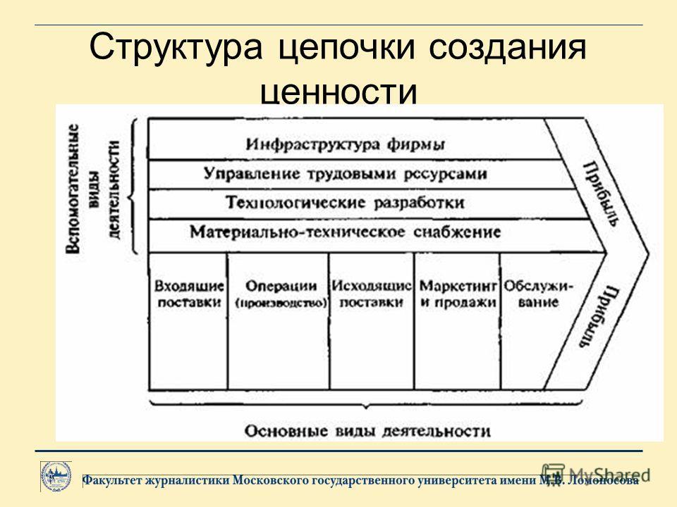 Структура цепочки создания ценности