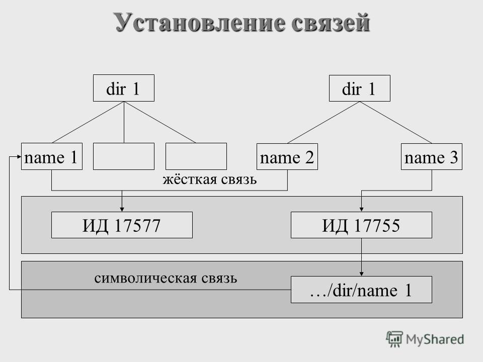 Установление связей dir 1 name 1 dir 1 name 3name 2 ИД 17577ИД 17755 …/dir/name 1 символическая связь жёсткая связь