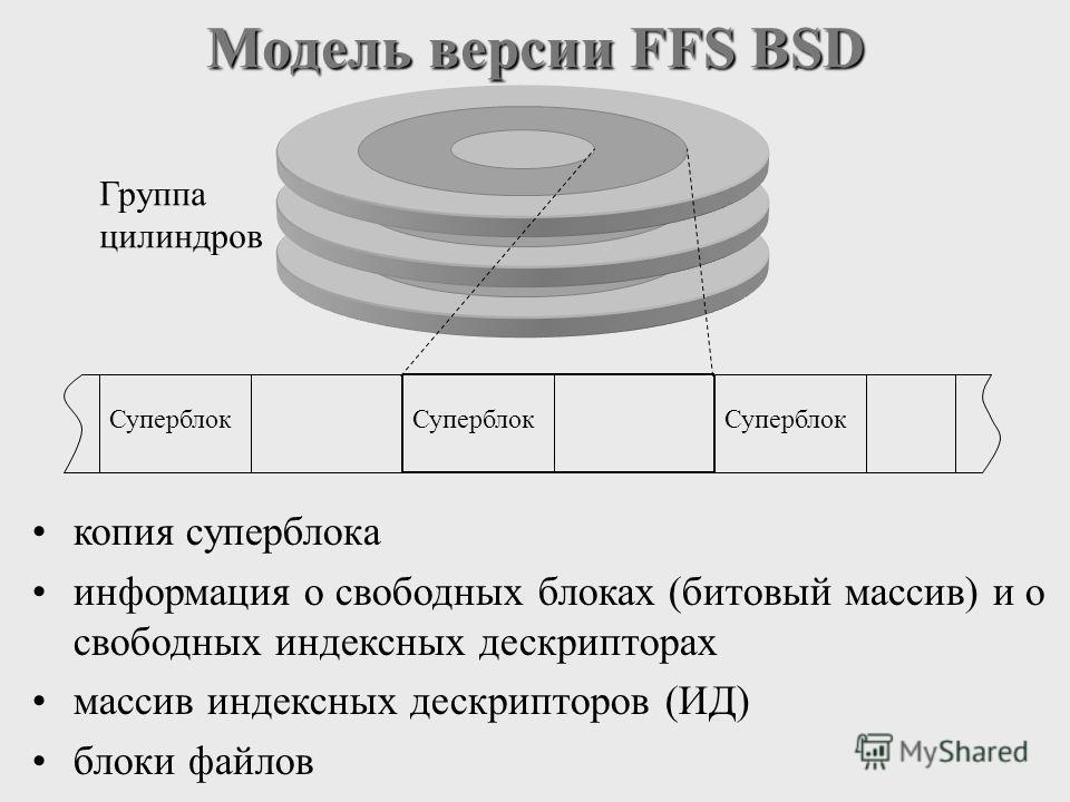 Модель версии FFS BSD Суперблок Группа цилиндров копия суперблока информация о свободных блоках (битовый массив) и о свободных индексных дескрипторах массив индексных дескрипторов (ИД) блоки файлов
