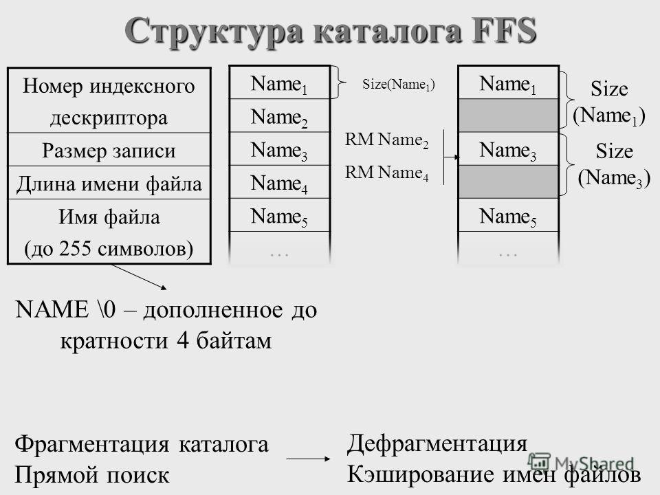Структура каталога FFS RM Name 2 RM Name 4 Фрагментация каталога Прямой поиск Дефрагментация Кэширование имен файлов Size(Name 1 ) NAME \0 – дополненное до кратности 4 байтам Номер индексного дескриптора Размер записи Длина имени файла Имя файла (до