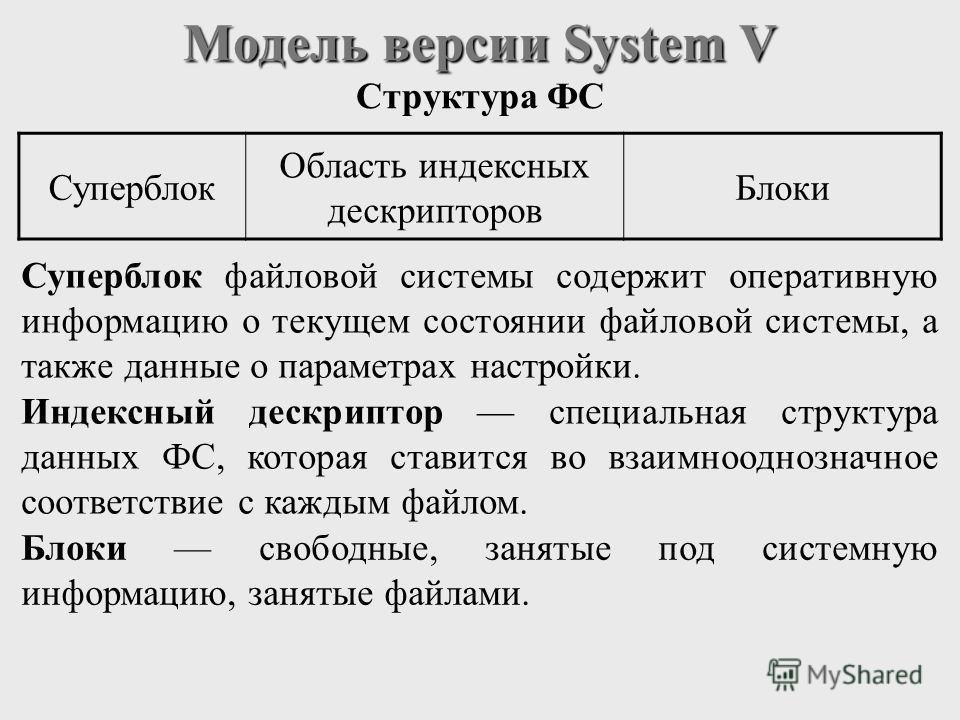 Модель версии System V Структура ФС Суперблок Область индексных дескрипторов Блоки Суперблок файловой системы содержит оперативную информацию о текущем состоянии файловой системы, а также данные о параметрах настройки. Индексный дескриптор специальна