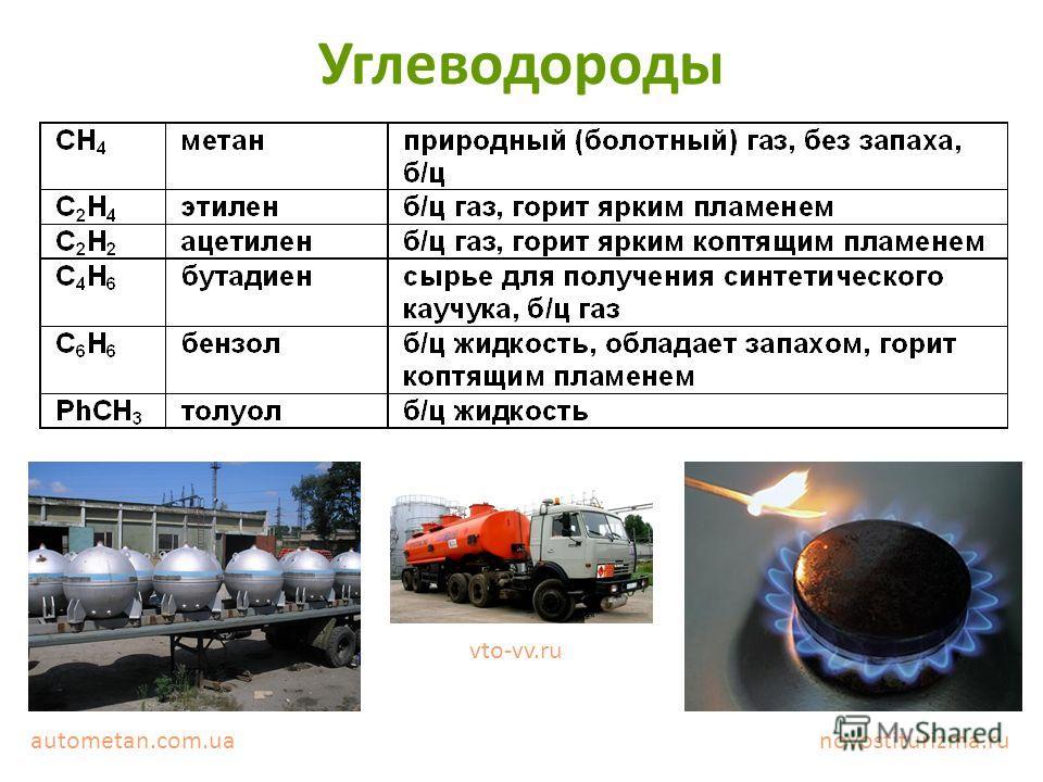 Углеводороды autometan.com.ua vto-vv.ru novostiturizma.ru