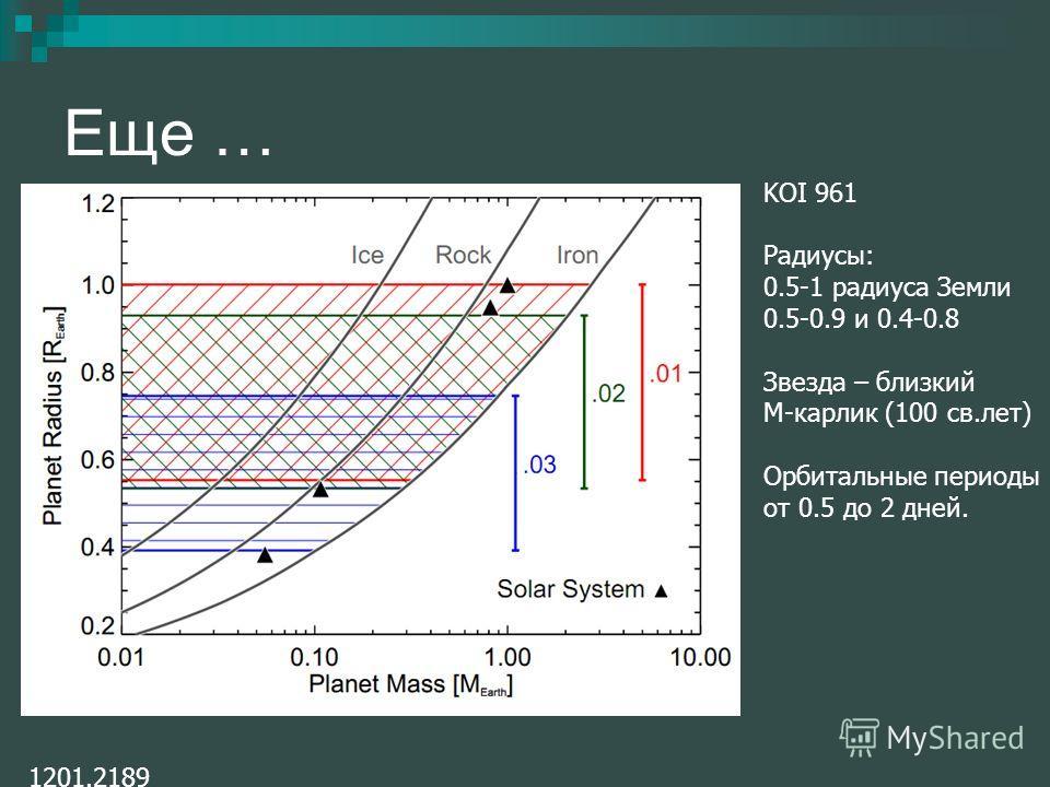Еще … 1201.2189 KOI 961 Радиусы: 0.5-1 радиуса Земли 0.5-0.9 и 0.4-0.8 Звезда – близкий М-карлик (100 св.лет) Орбитальные периоды от 0.5 до 2 дней.