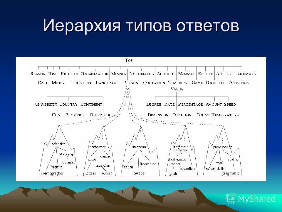Иерархия типов ответов