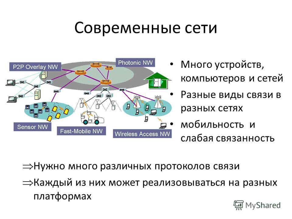 Нужно много различных протоколов связи Каждый из них может реализовываться на разных платформах Современные сети Много устройств, компьютеров и сетей Разные виды связи в разных сетях мобильность и слабая связанность