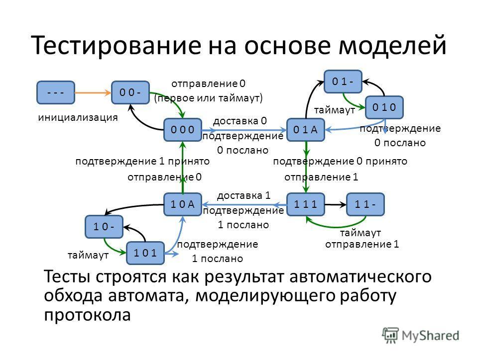 Тестирование на основе моделей Тесты строятся как результат автоматического обхода автомата, моделирующего работу протокола 0 0 00 1 A - - -0 0 - 1 1 1 0 1 - 0 1 0 1 1 -1 0 A 1 0 - 1 0 11 0 1 инициализация таймаут отправление 0 (первое или таймаут) д