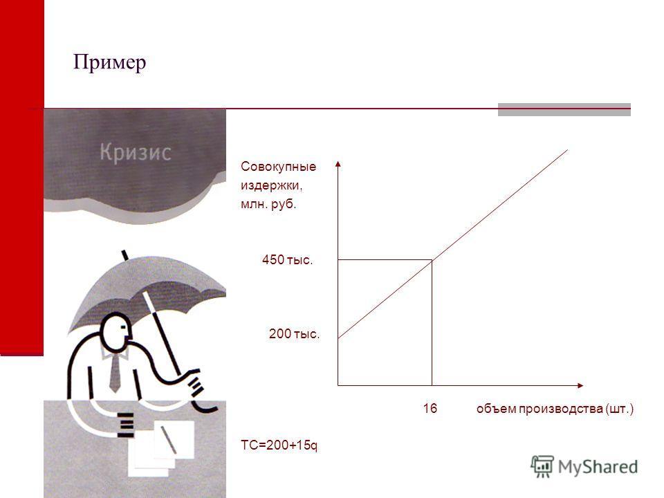 Пример Совокупные издержки, млн. руб. 450 тыс. 200 тыс. 16 объем производства (шт.) TC=200+15q