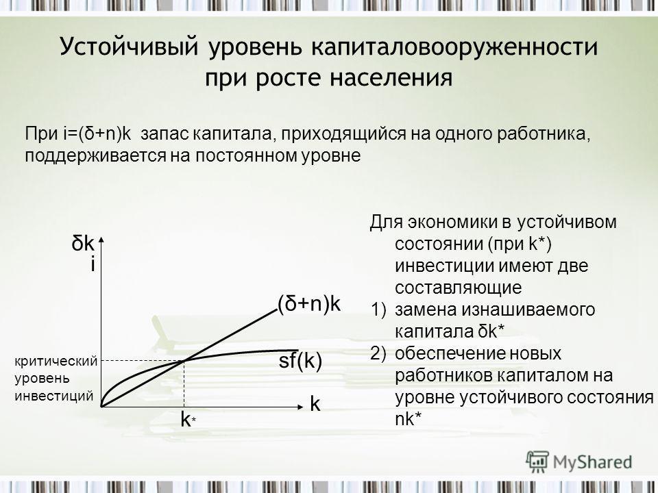 Устойчивый уровень капиталовооруженности при росте населения (δ+n)k δkδk k i sf(k) k*k* При i=(δ+n)k запас капитала, приходящийся на одного работника, поддерживается на постоянном уровне Для экономики в устойчивом состоянии (при k*) инвестиции имеют