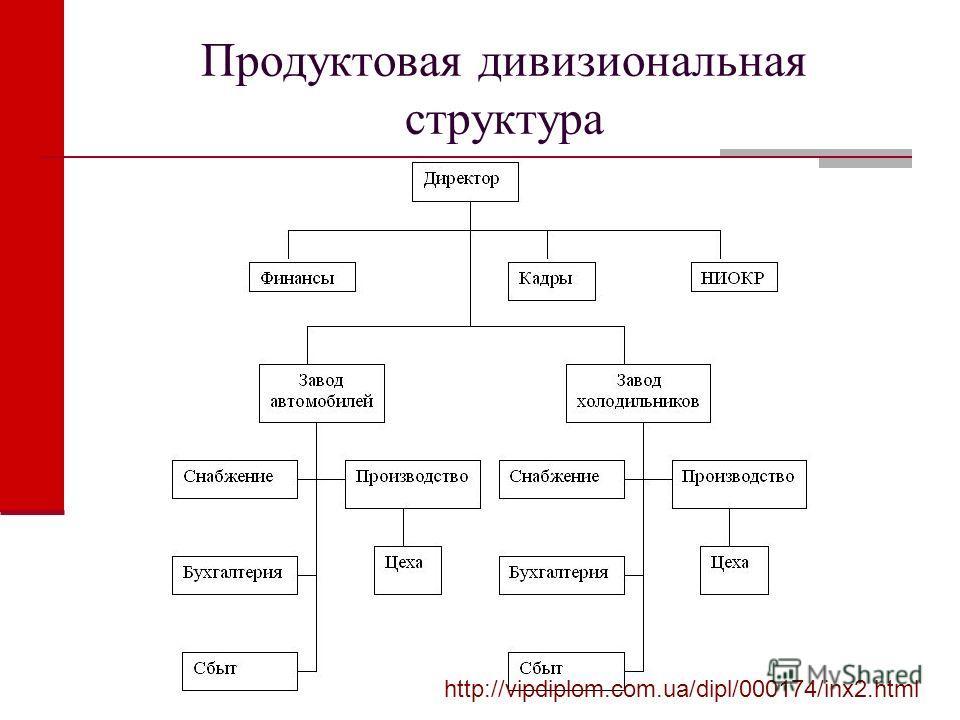 Продуктовая дивизиональная структура http://vipdiplom.com.ua/dipl/000174/inx2.html