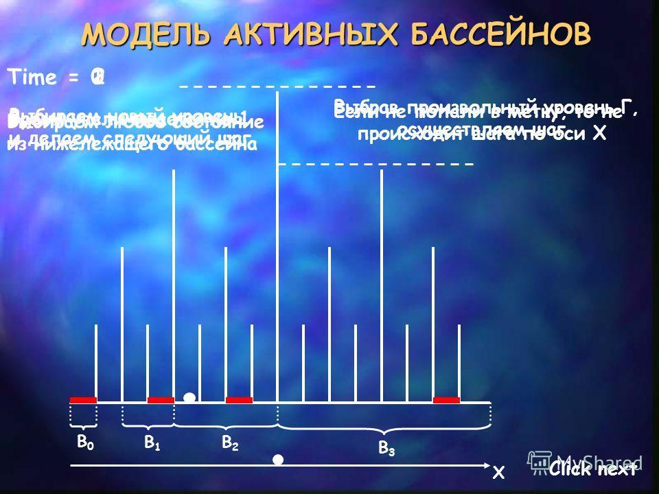 МОДЕЛЬ АКТИВНЫХ БАССЕЙНОВ Time =0 B0B0 B1B1 B2B2 B3B3 Выбрав произвольный уровень Г, осуществляем шаг Выбираем любое состояние из нижележащего бассейна Если не попали в метку, то не происходит шага по оси X Время увеличивается на 1 1 X 2 Выбираем нов