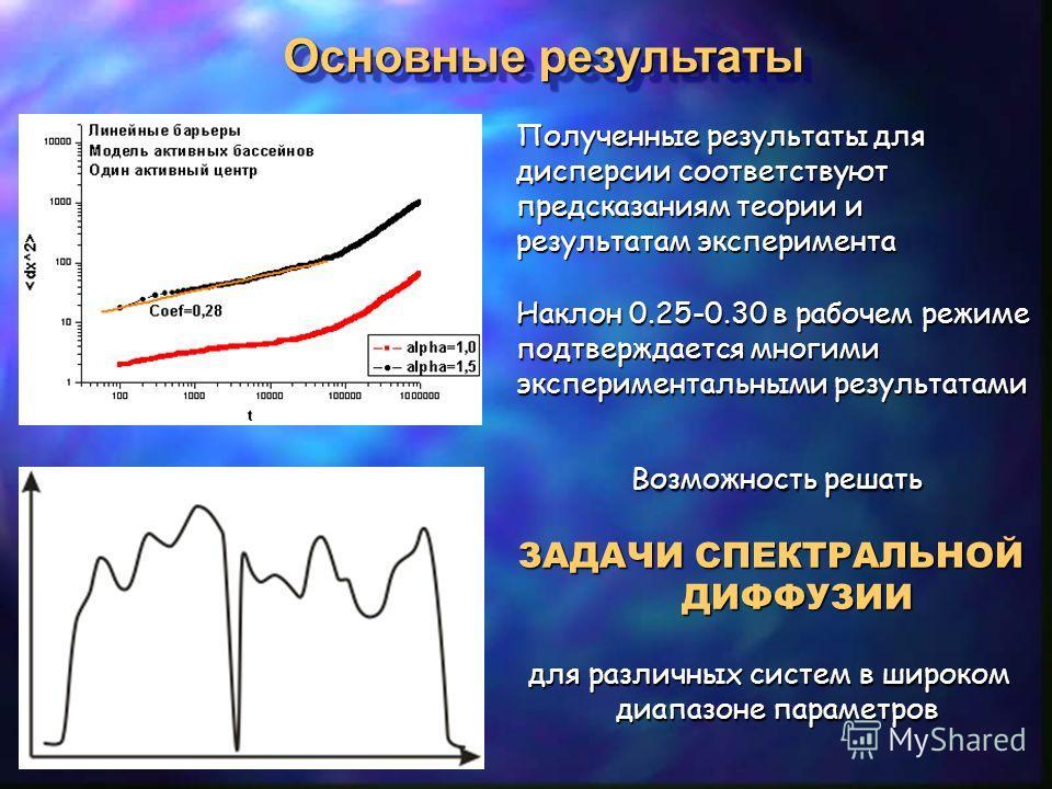 Основные результаты Основные результаты Полученные результаты для дисперсии соответствуют предсказаниям теории и результатам эксперимента Наклон 0.25-0.30 в рабочем режиме подтверждается многими экспериментальными результатами Возможность решать ЗАДА