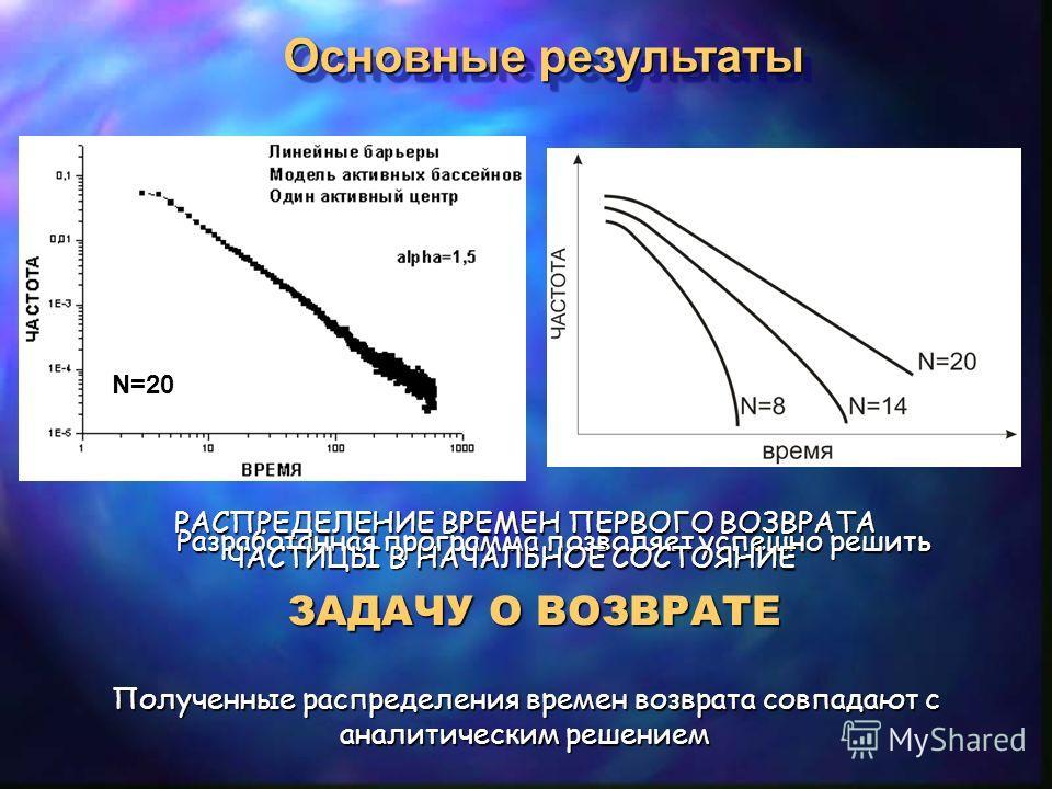 Основные результаты Полученные распределения времен возврата совпадают с аналитическим решением аналитическим решением ЗАДАЧУ О ВОЗВРАТЕ Разработанная программа позволяет успешно решить N=20 РАСПРЕДЕЛЕНИЕ ВРЕМЕН ПЕРВОГО ВОЗВРАТА ЧАСТИЦЫ В НАЧАЛЬНОЕ С