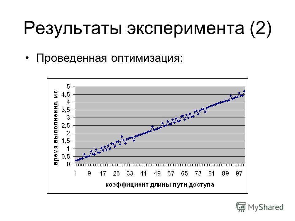 Результаты эксперимента (2) Проведенная оптимизация:
