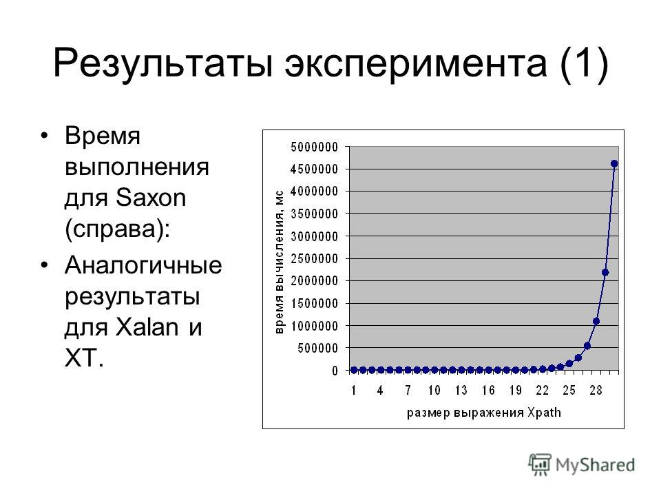 Результаты эксперимента (1) Время выполнения для Saxon (справа): Аналогичные результаты для Xalan и XT.