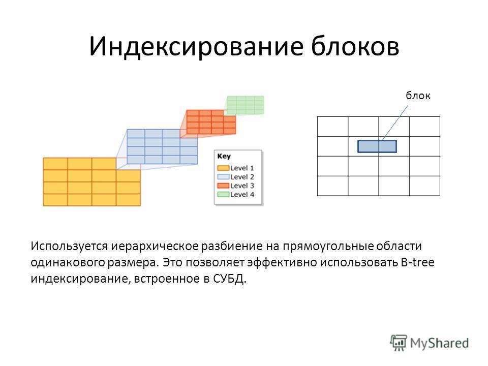 Индексирование блоков Используется иерархическое разбиение на прямоугольные области одинакового размера. Это позволяет эффективно использовать B-tree индексирование, встроенное в СУБД. блок
