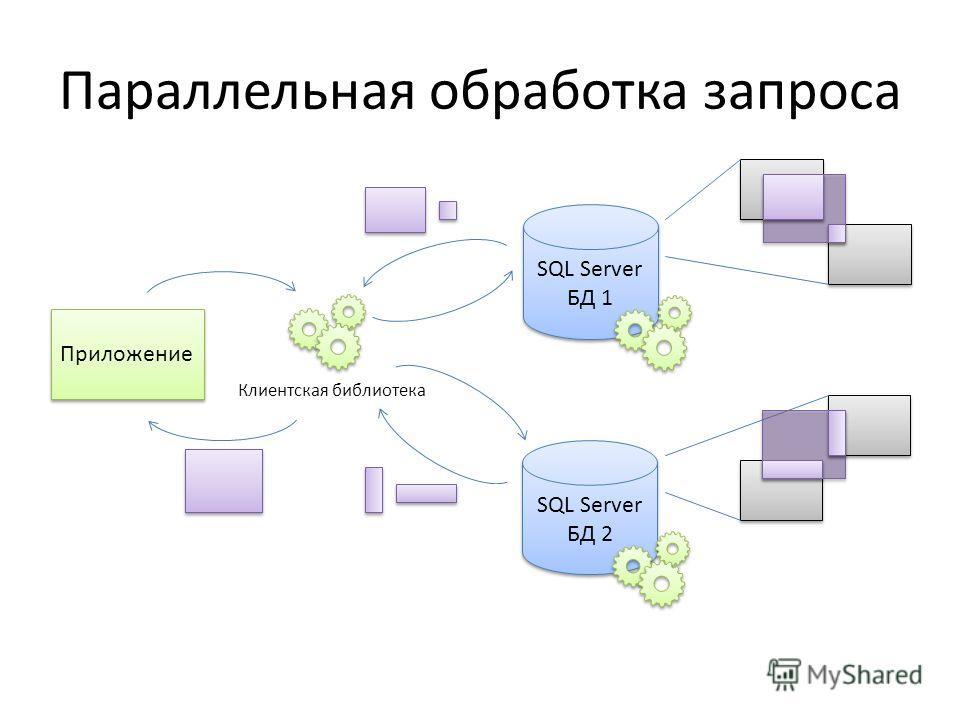 Параллельная обработка запроса SQL Server БД 1 Приложение SQL Server БД 2 Клиентская библиотека