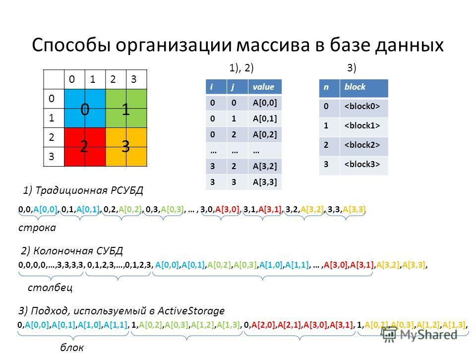 Способы организации массива в базе данных 0123 0 1 2 3 01 23 0,0,A[0,0], 0,1,A[0,1], 0,2,A[0,2], 0,3,A[0,3], …, 3,0,A[3,0], 3,1,A[3,1], 3,2,A[3,2], 3,3,A[3,3] 0,0,0,0,…,3,3,3,3, 0,1,2,3,…,0,1,2,3, A[0,0],A[0,1],A[0,2],A[0,3],A[1,0],A[1,1], …,A[3,0],A