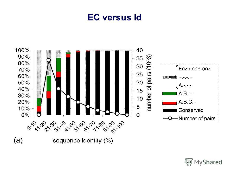 EC versus Id