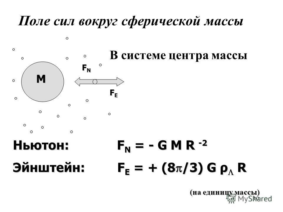 10 M F E F E FNFNFNFN Ньютон: F N = - G M R -2 Эйнштейн: F E = + (8 /3) G ρ R (на единицу массы) (на единицу массы) Поле сил вокруг сферической массы В системе центра массы
