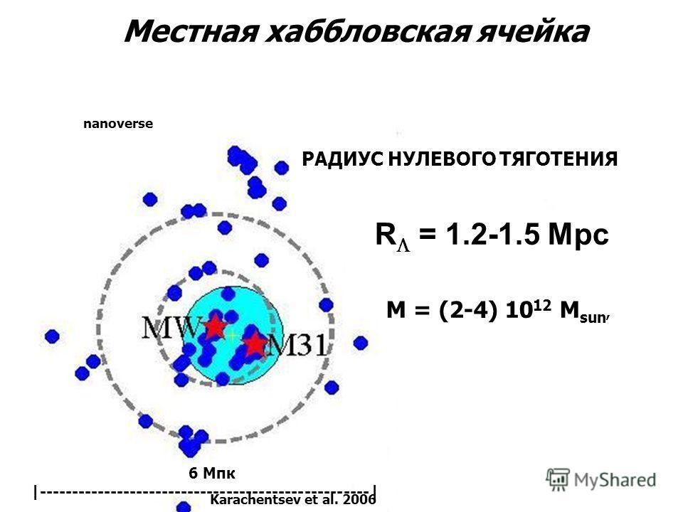 Местная хаббловская ячейка РАДИУС НУЛЕВОГО ТЯГОТЕНИЯ R = 1.2-1.5 Mpc M = (2-4) 10 12 M sun, Karachentsev et al. 2006 nanoverse 6 Mпк |---------------------------------------------------|