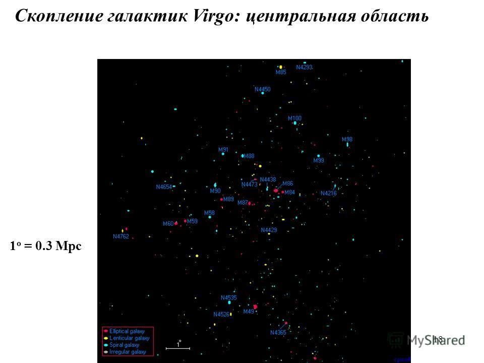 18 Скопление галактик Virgo: центральная область 1 o = 0.3 Mpc