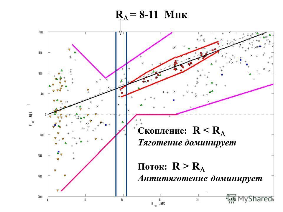 25 R = 8-11 Mпк Скопление: R < R Тяготение доминирует Поток: R > R Антитяготение доминирует