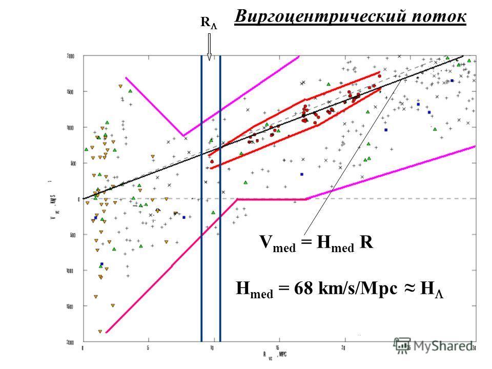 27 R V med = H med R H med = 68 km/s/Mpc H Виргоцентрический поток