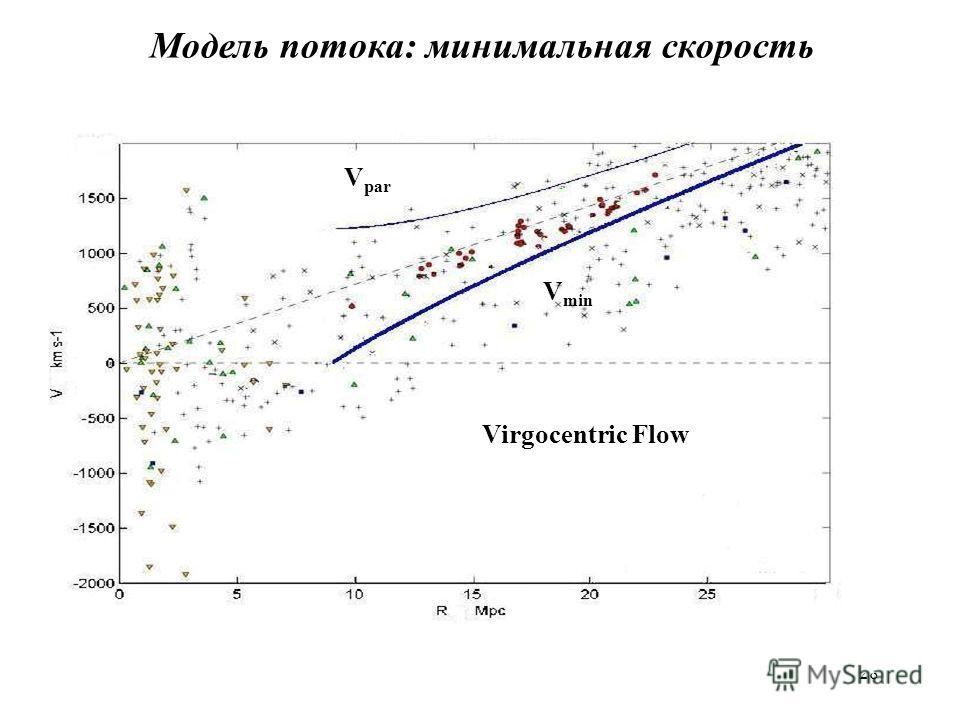 28 Модель потока: минимальная скорость V min V par Virgocentric Flow