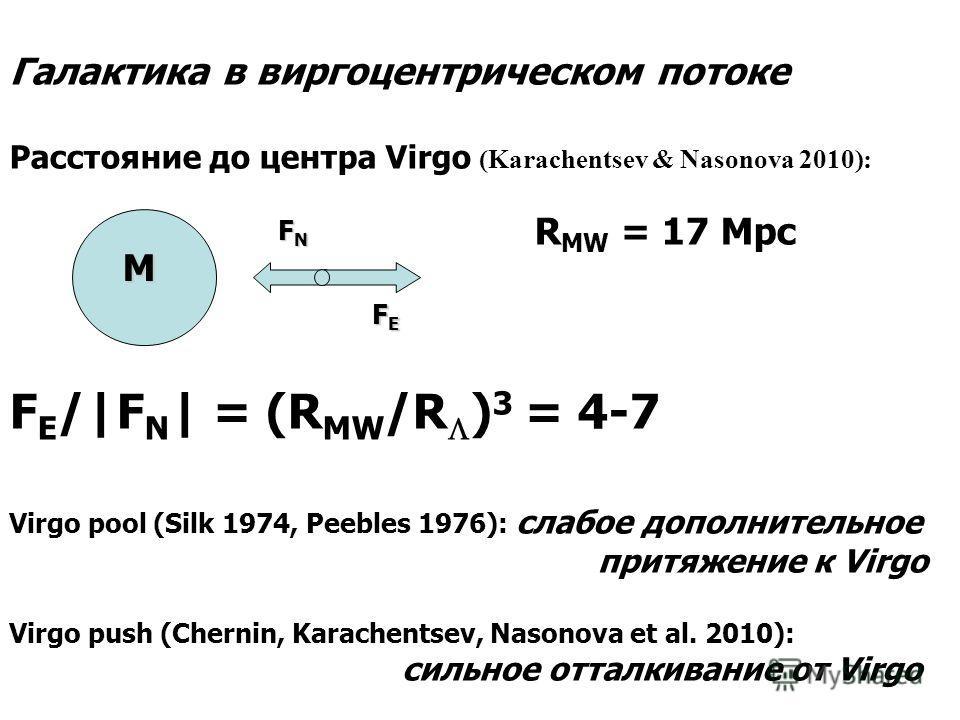 M F E F E FNFNFNFN Галактика в виргоцентрическом потоке Расстояние до центра Virgo (Karachentsev & Nasonova 2010): R MW = 17 Mpc F E /|F N | = (R MW /R ) 3 = 4-7 Virgo pool (Silk 1974, Peebles 1976): слабое дополнительное притяжение к Virgo Virgo pus