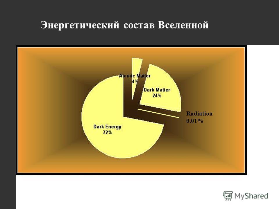 3 Энергетический состав Вселенной Radiation 0.01%