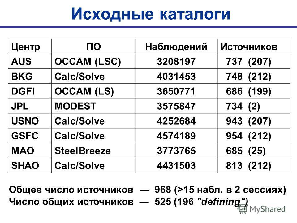 Исходные каталоги ЦентрПОНаблюденийИсточников AUSOCCAM (LSC)3208197 737 (207) BKGCalc/Solve4031453 748 (212) DGFIOCCAM (LS)3650771 686 (199) JPLMODEST3575847 734 (2) USNOCalc/Solve4252684 943 (207) GSFCCalc/Solve4574189 954 (212) MAOSteelBreeze377376
