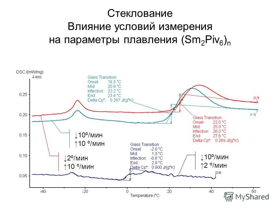 Стеклование Влияние условий измерения на параметры плавления (Sm 2 Piv 6 ) n 2º/мин 10 º/мин 2 º/мин