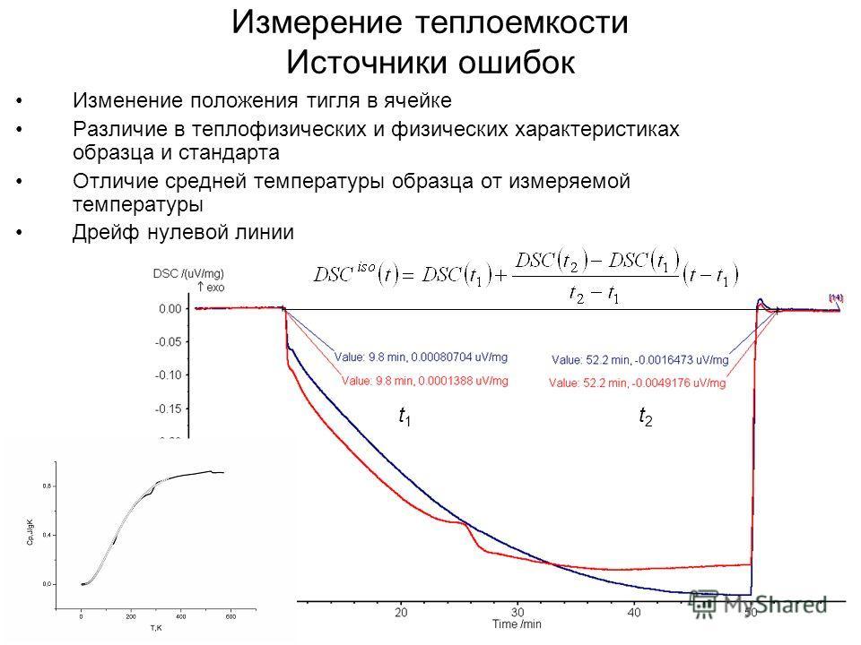 Измерение теплоемкости Источники ошибок Изменение положения тигля в ячейке Различие в теплофизических и физических характеристиках образца и стандарта Отличие средней температуры образца от измеряемой температуры Дрейф нулевой линии t1t1 t2t2