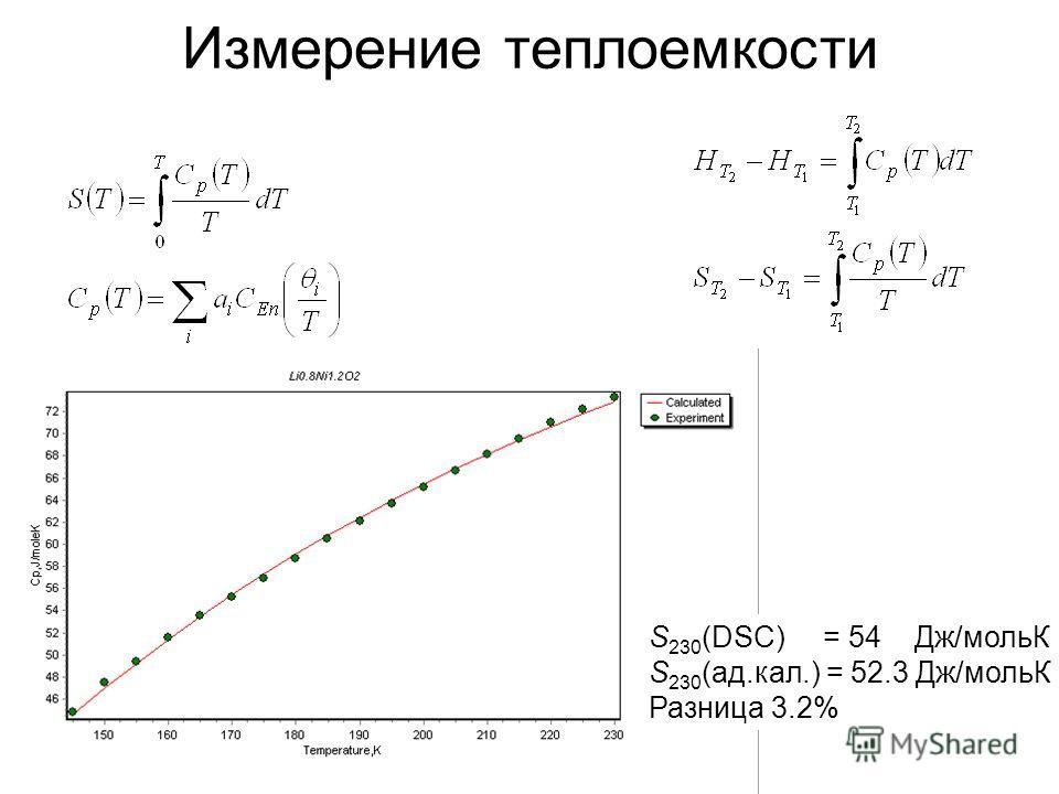 Измерение теплоемкости S 230 (DSC) = 54 Дж/мольК S 230 (ад.кал.) = 52.3 Дж/мольК Разница 3.2%