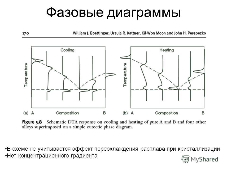 Фазовые диаграммы В схеме не учитывается эффект переохлаждения расплава при кристаллизации Нет концентрационного градиента